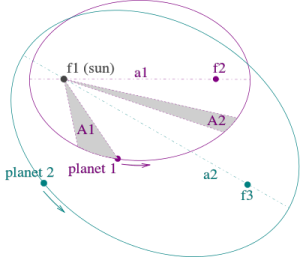 Kepler_laws_diagram.svg
