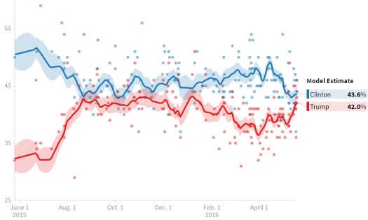 pollster-2016-general-election-trump-vs-clinton